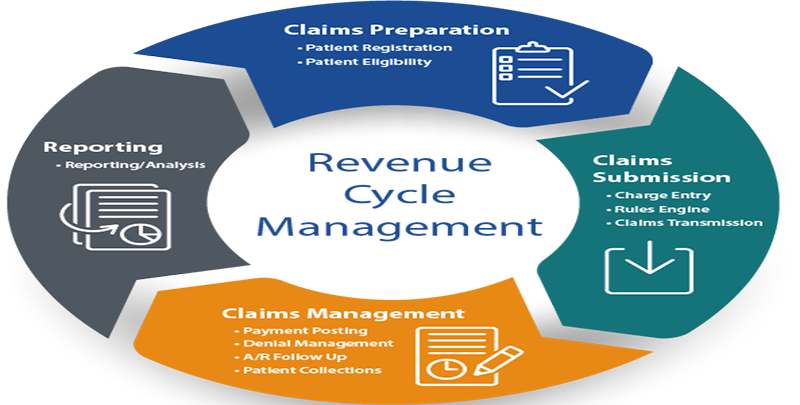 Reasons of outsourcing revenue management cycle
