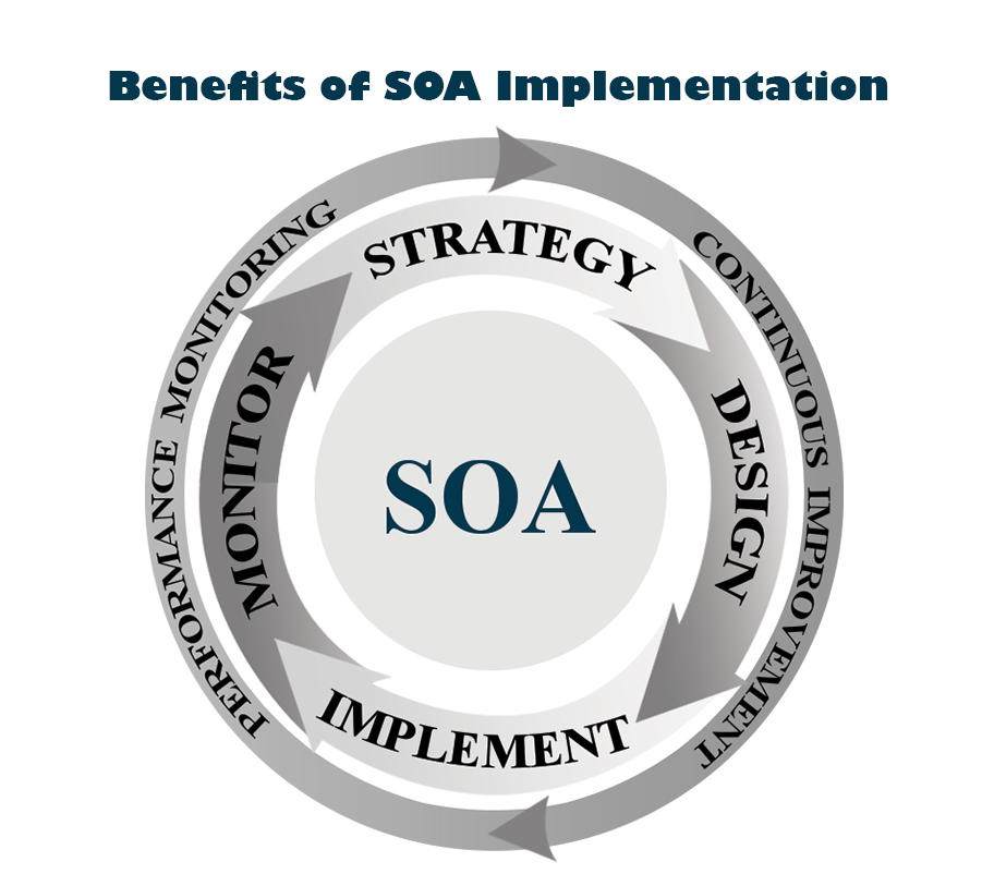 The Business Benefits of SOA Implementation